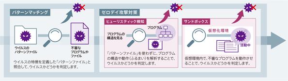 対策パッチが公開される前の攻撃を検知(ゼロデイ攻撃対策)